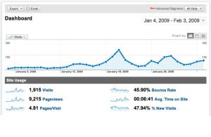 Site stats for the last month